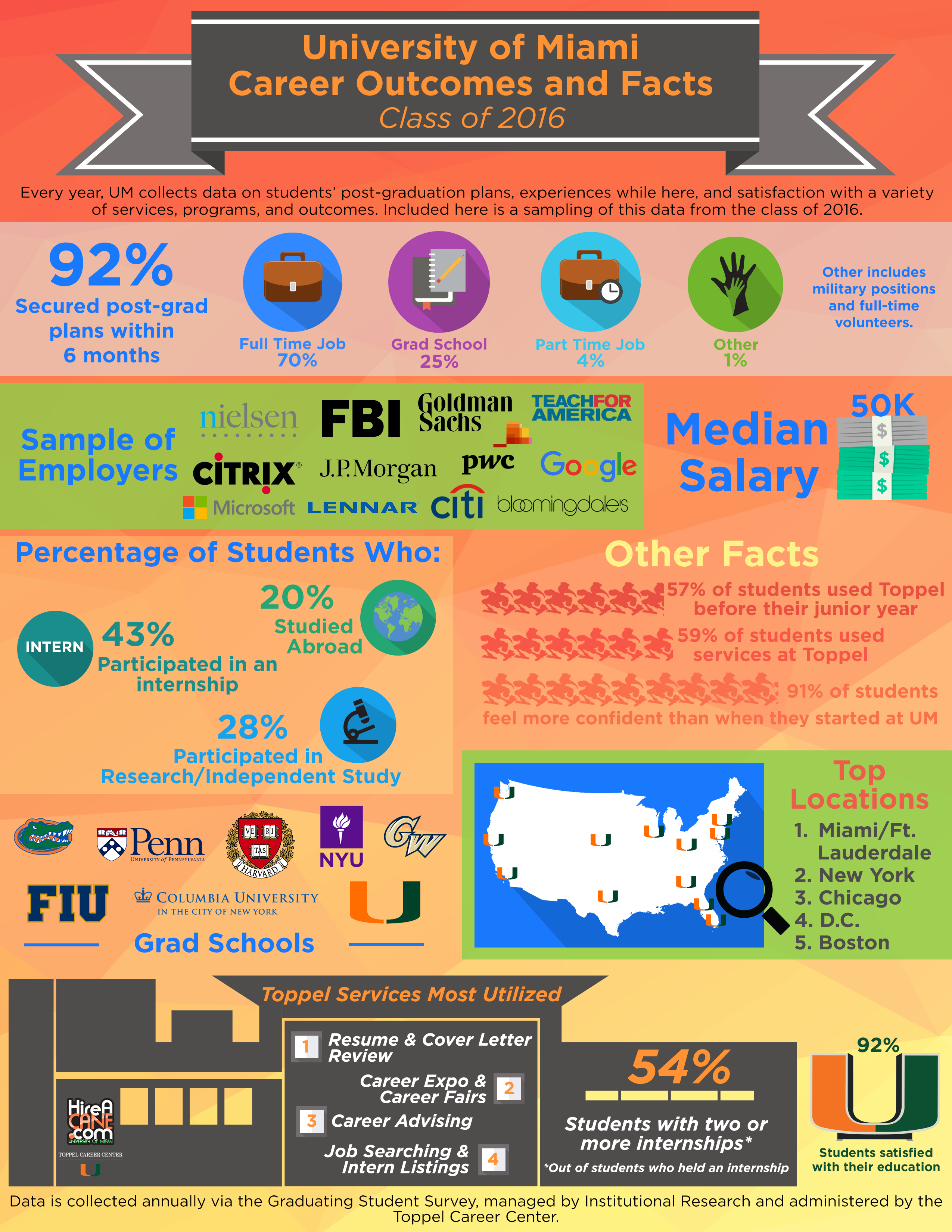 University of Miami Career Outcomes Infographic for the class of 2015